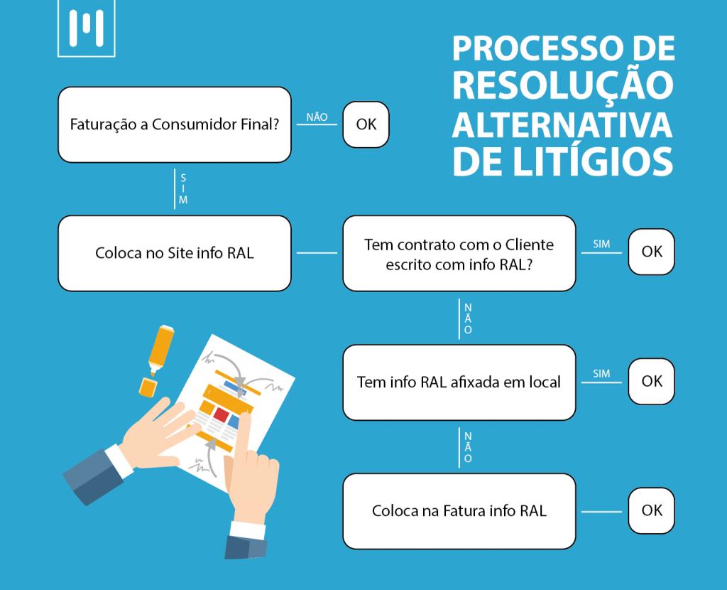 resolução alternativa litigios